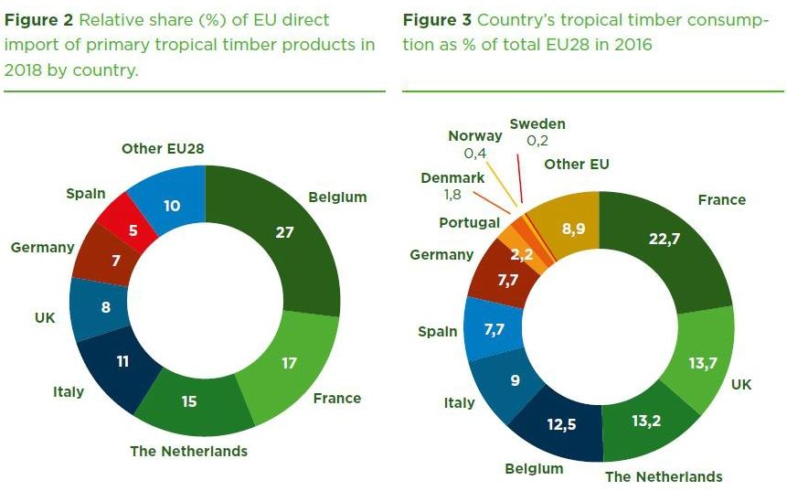 Importation et consommation des bois tropicaux en Europe.