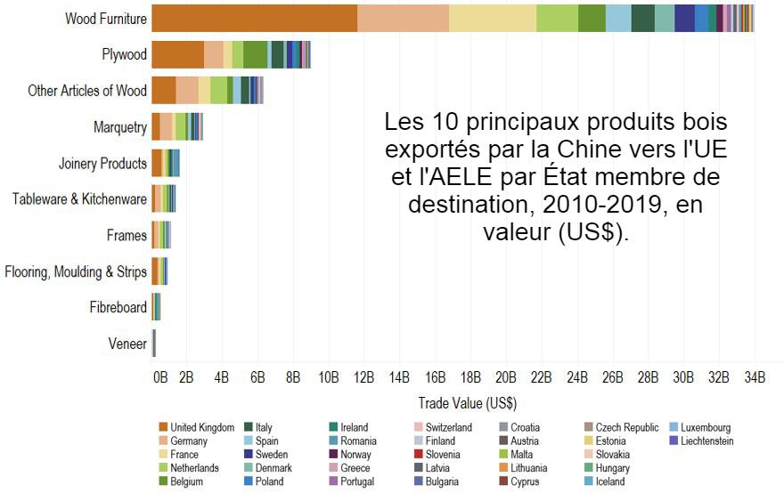 Analyse du commerce de la Chine avec l'UE et les pays APV 2010-2019