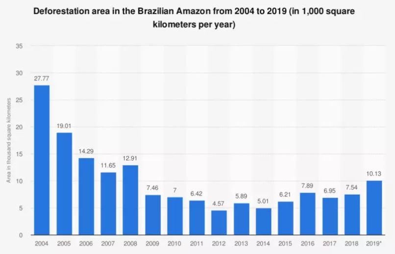 La déforestation au Brésil repart