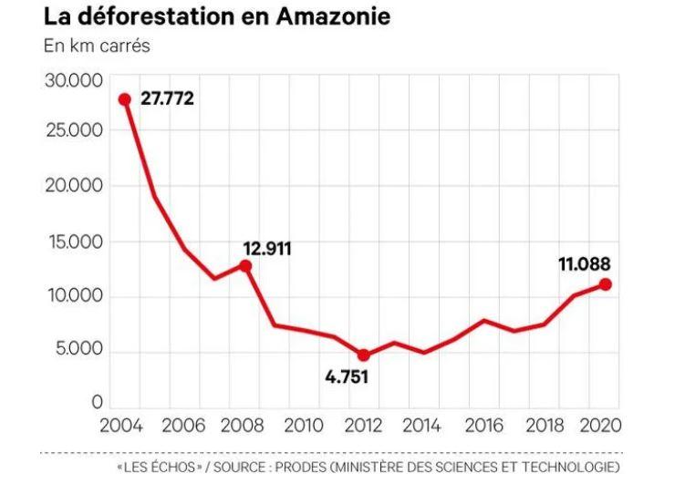 Relance de la déforestation au Brésil