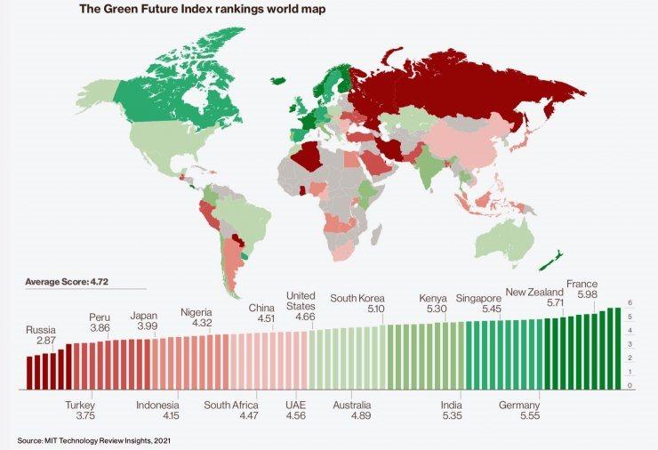 """Edition du """"Green Future Index 2021"""" du MIT"""